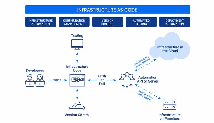 How does Infrastructure as Code work.