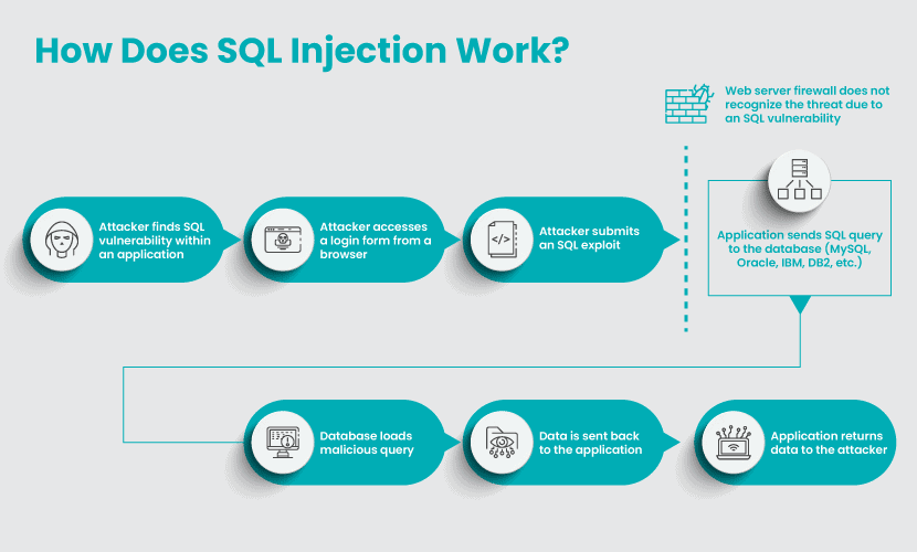 How SQL injections work