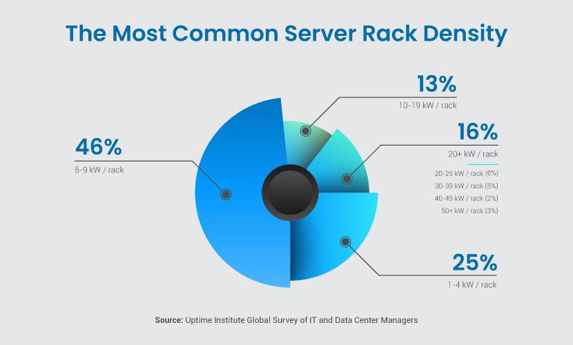 Most common rack densities in 2020