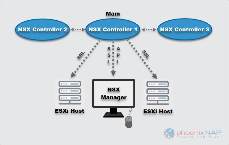 NSX Controller diagram