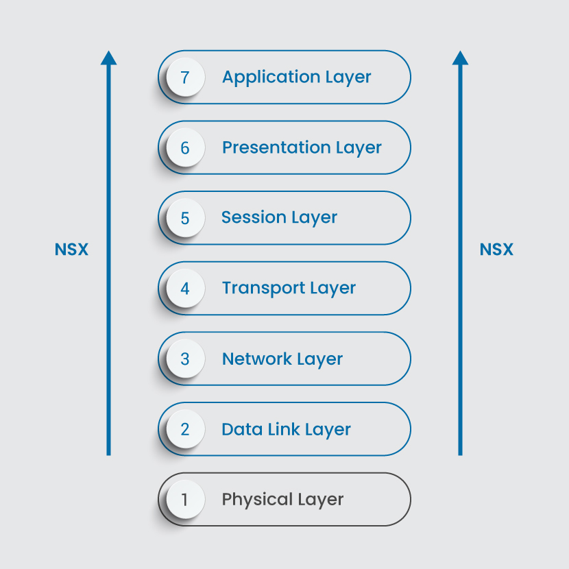 NSX OSI Layer 2 to Layer 7 support
