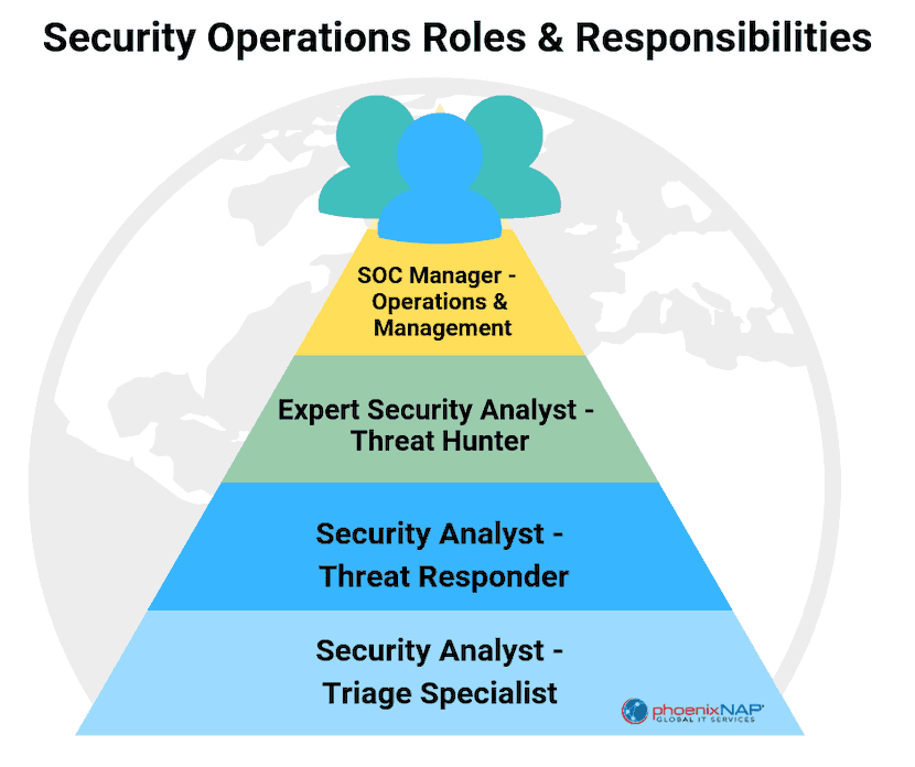 security analyst SOC chart