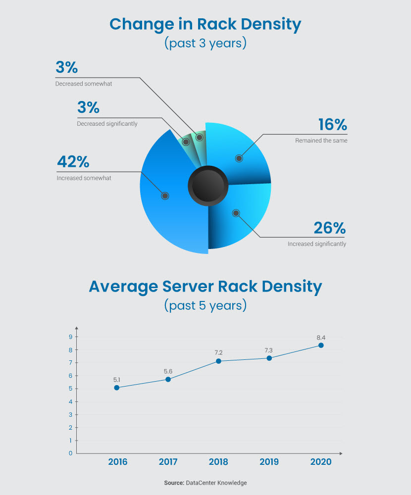 Server rack density statistics