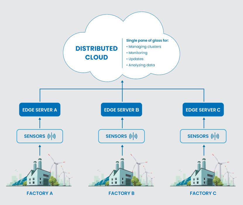 Distributed cloud and edge computing