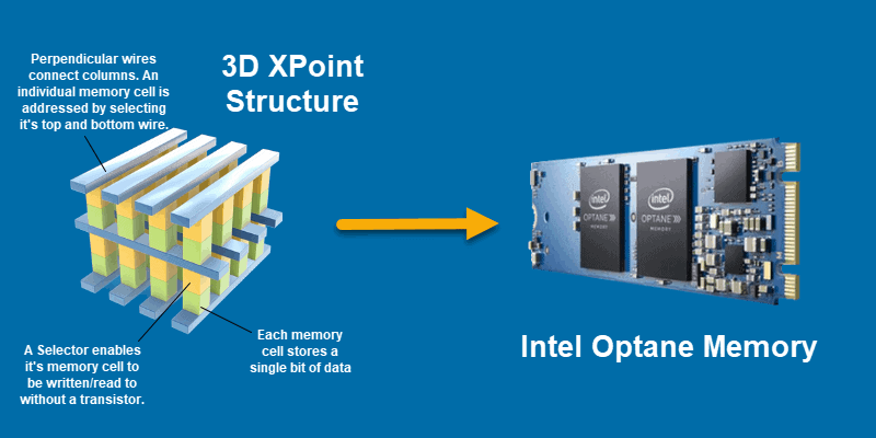 An image showing 3D Xpoint technology in more detail.