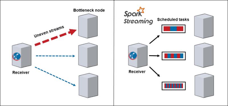Bottleneck vs Spark Streaming Dynamic Load Balance
