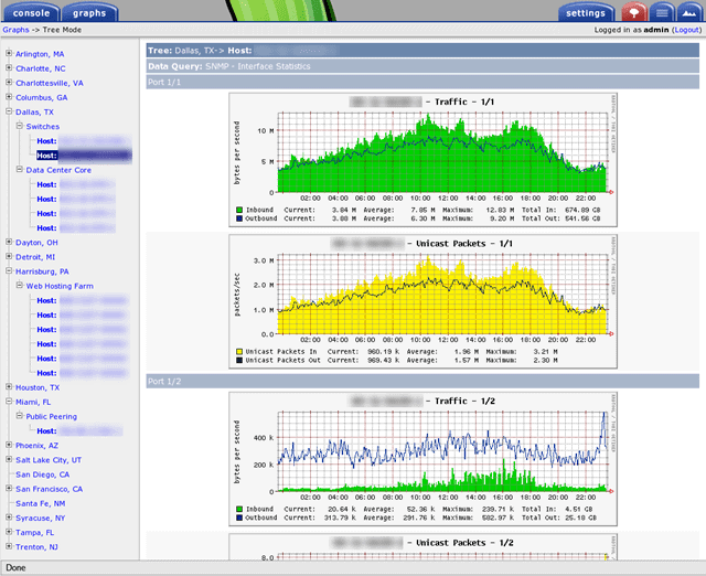 graphs on the Cacti network monitoring tool