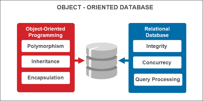 Concepts of object-oriented databases
