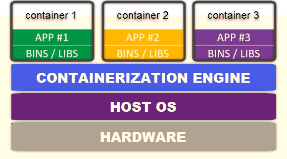 Container Orchestration diagram in a virtual environment