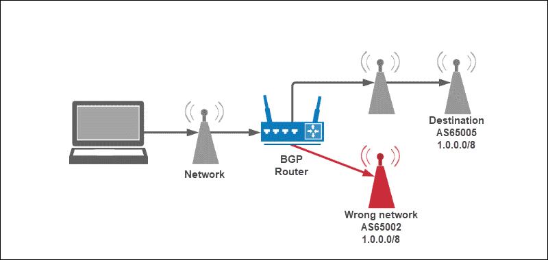 Equal Prefix BGP Hijack Illustration