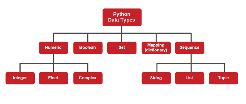 Python Data Types Overview