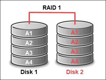 configuring hardware raid 1 with megacli