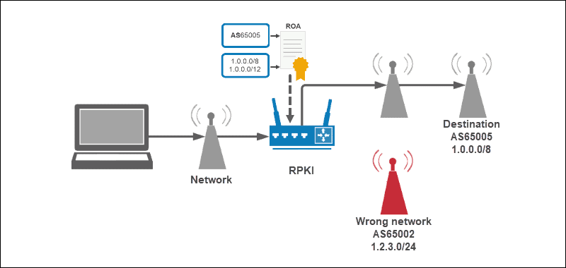 RPKI Validation Implemented in a Router