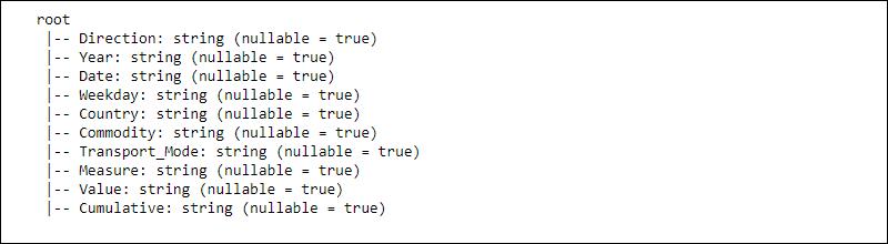 Spark DataFrame schema
