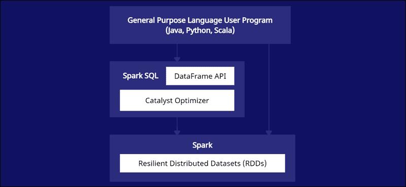 Visual representation of the Spark SQL and DataFrame API architecture