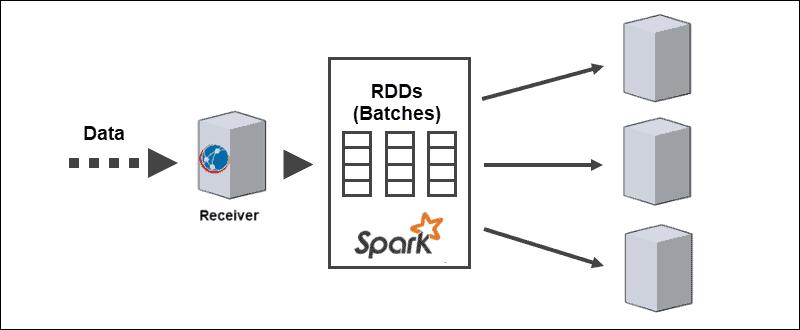 Splitting Data Into RDDs