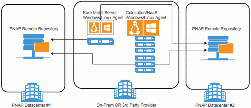 backup to multiple PNAP facilities from on-premises or 3rd party