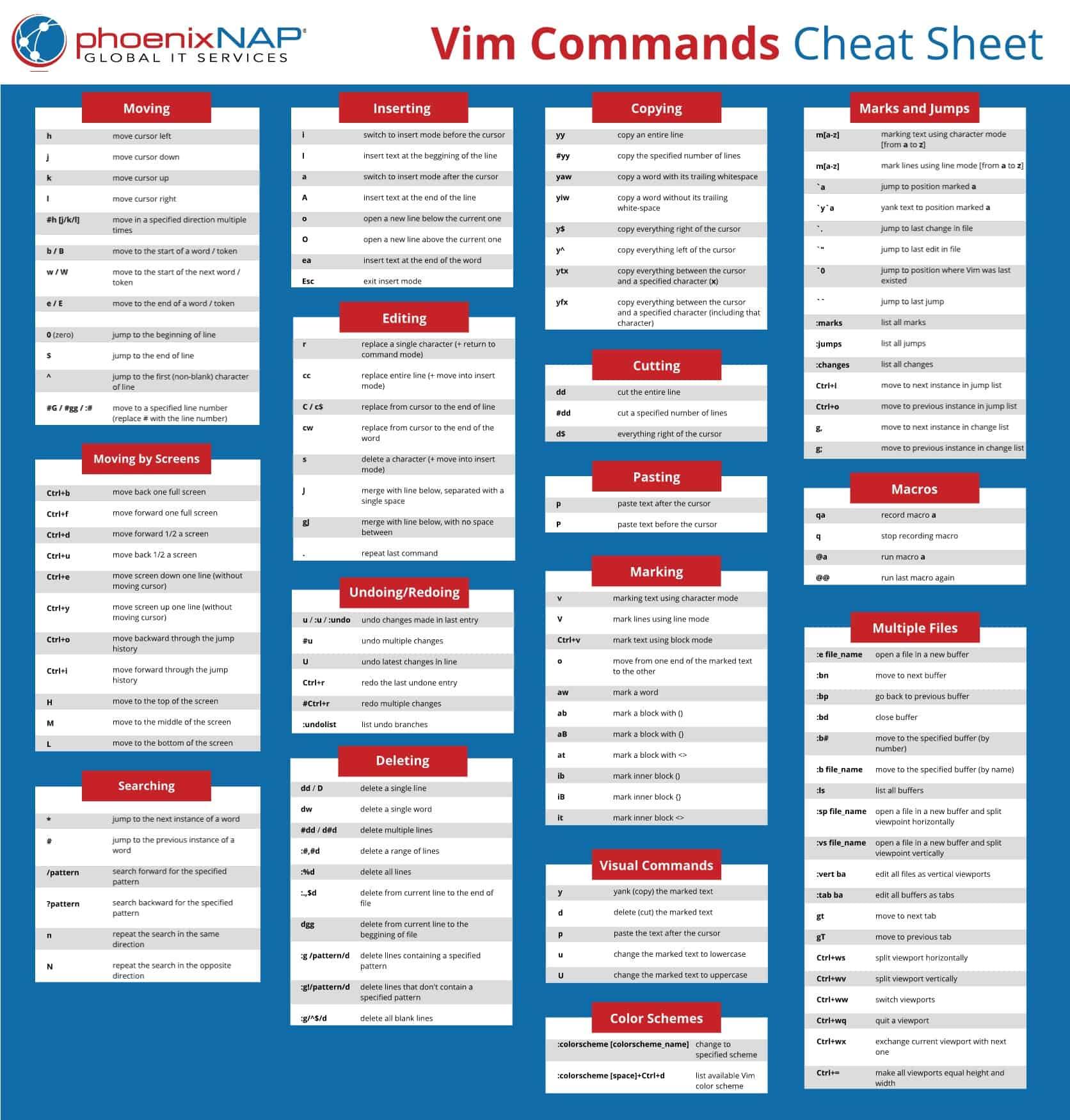 Vim commands cheat sheet.