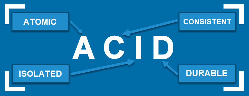 ACID acronym standing for Atomic, Consistent, Isolated, Durable