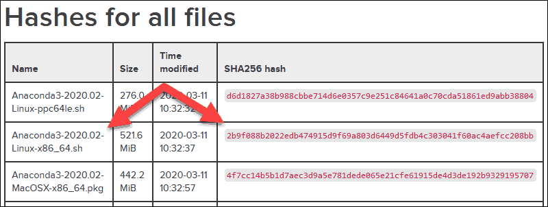 Anaconda table with hashes for all files