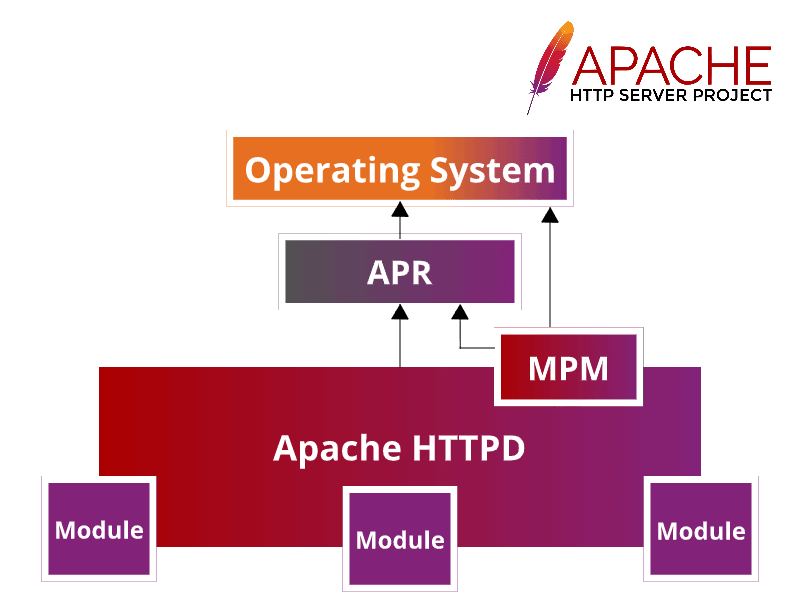A graphical representation of the Apache HTTP Server architecture