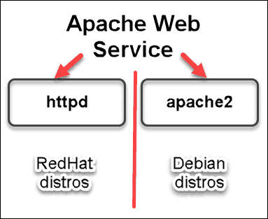 apache web service names of https and apache2