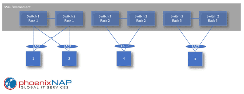 Multi-server deployment (Bare Metal Servers VLANs).