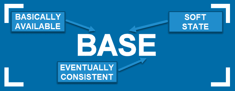 BASE acronym standing for Basically Available, Soft state, Eventually consistent