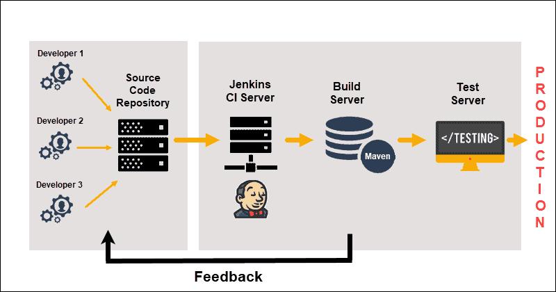 An overview of a basic Jenkins server setup.