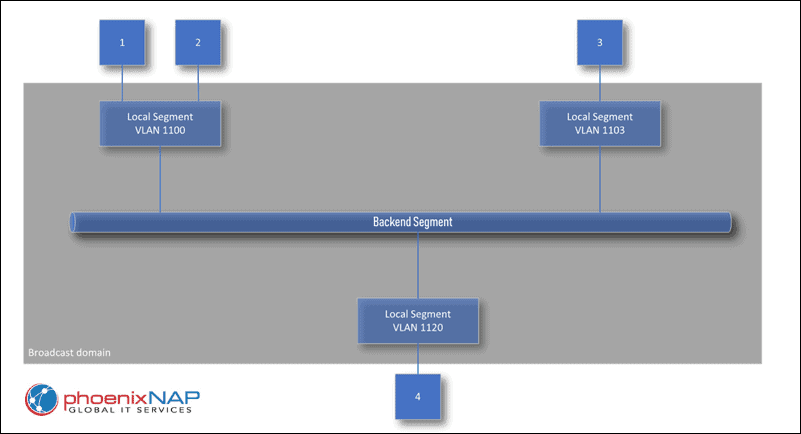 Broadcast domain setup in Bare Metal Cloud.