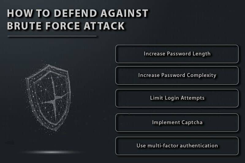 Prevention techniques for stopping brute force attacks.