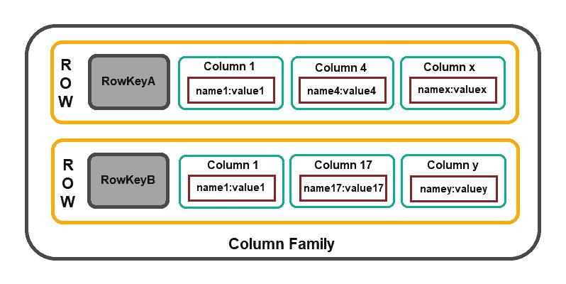 Apache Cassandra column family structure.