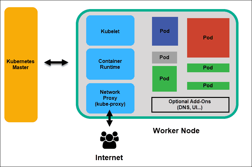 Diagram of Kubernetes Worker Node and its elements in Kubernetes Architecture.