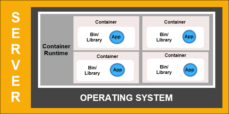 Diagram of Container Deployment.