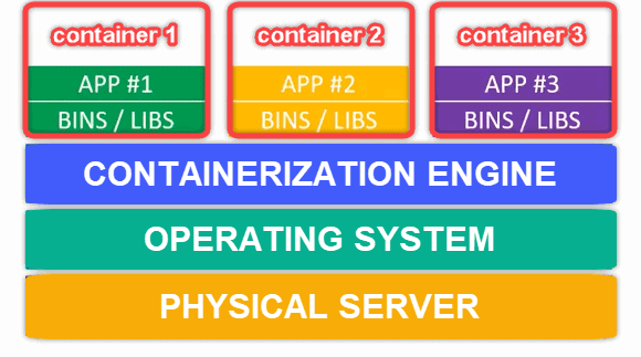 Virtualization of a server into containers