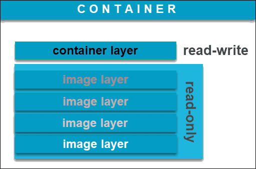Brief explanation of Container Layer and Image layer