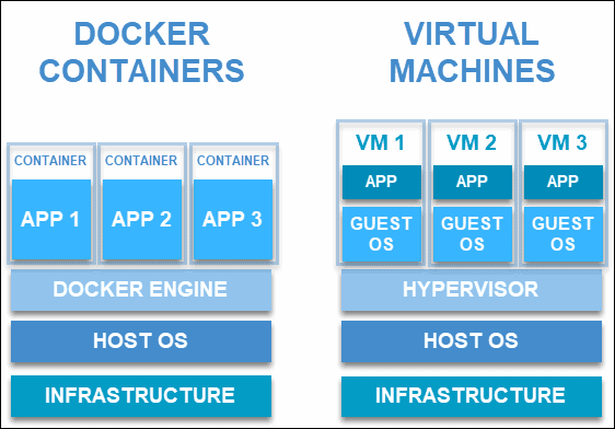 The difference in structure between containers and virtual machines