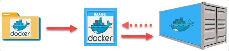 how a docker container is created