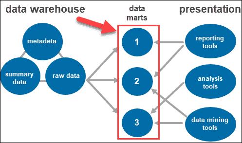Data marts in data warehouse architecture.