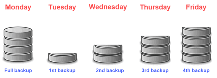 How do differential backups work