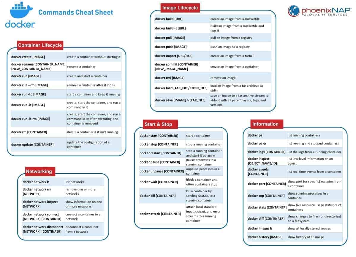 Downloadable docker commands cheat sheet with instructions on container and image lifecycle, starting and stopping containers, networking and other information.