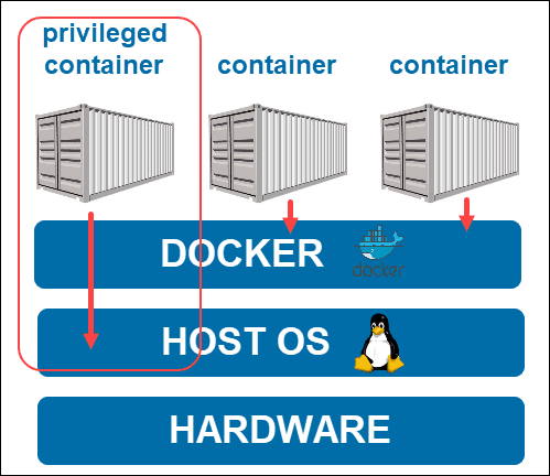 What is Docker privileged mode