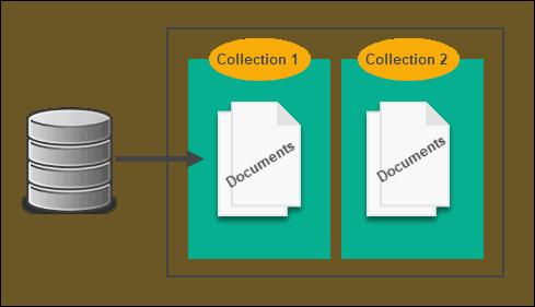 Document database.