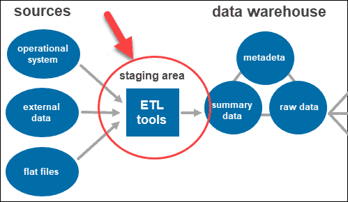 ETL tools in the data warehouse architecture.