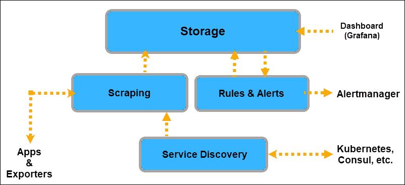 Elements of a Prometheus Server