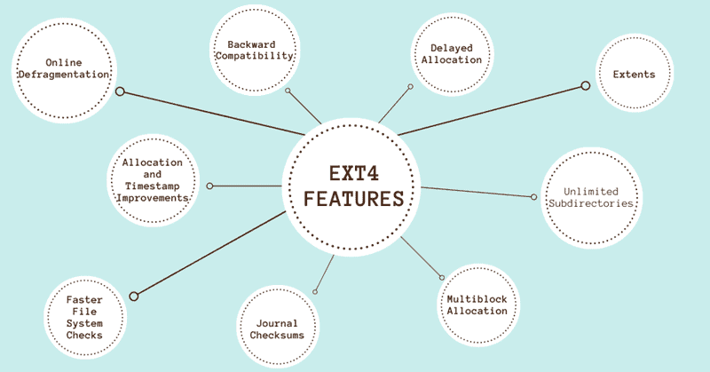 The list of ext4 main features.