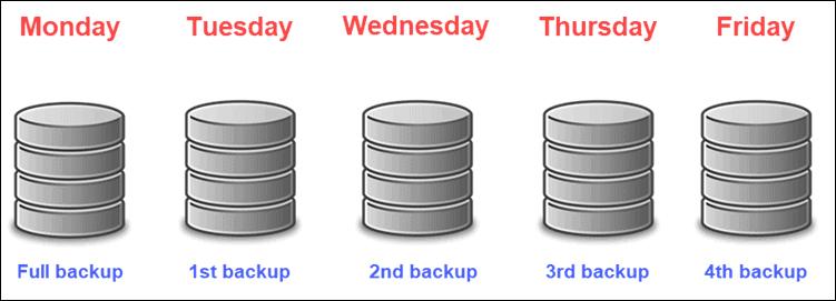 Full backup of data.