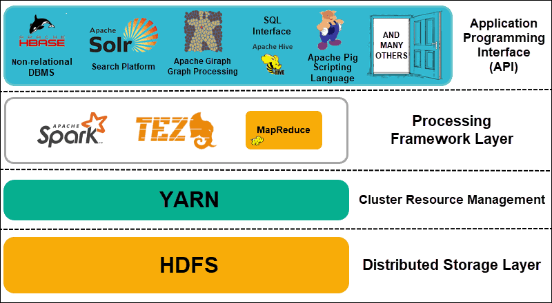 A Hadoop cluster divided into functional layers.