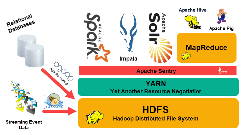 An example of a Hadoop ecosystem and individual elements,