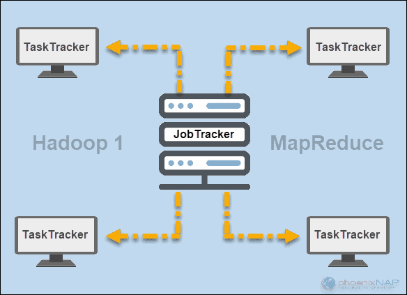 JobTracker and TaskTracker diagram in Hadoop 1 MapReduce